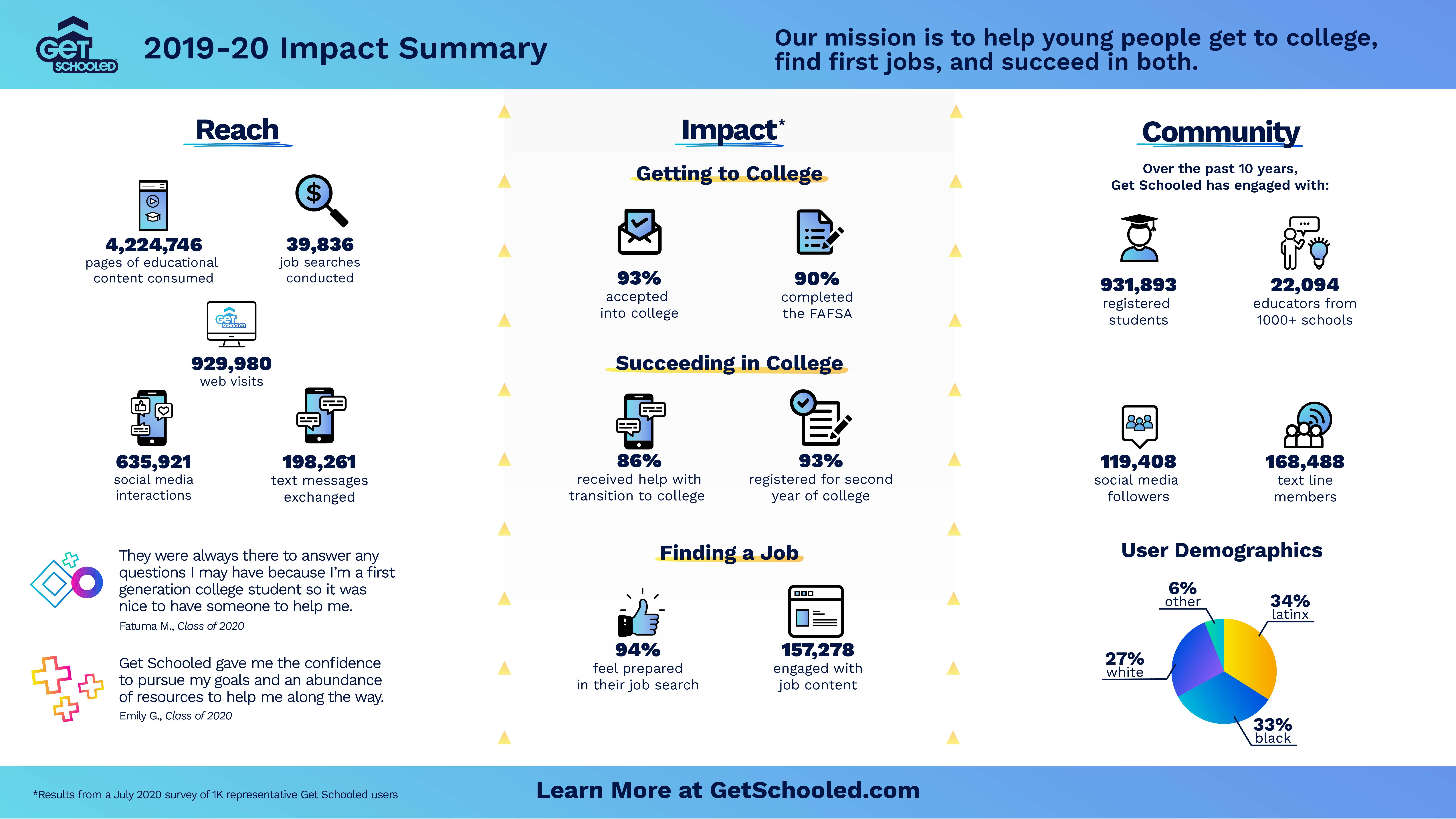 Image of the Get Schooled 2019-20 Impact Summary